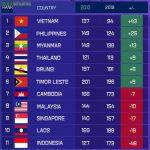 FIFA rankings of Southeast Asian men's football teams in the last decade (2010-2019)