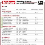 Kicker rankings | Best goalkeepers in the Bundesliga Hinrunde