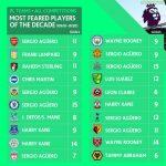 Tormentors of the Decade: Each teams worst nemesis [Premier League]