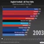 all-time top flight table for English football