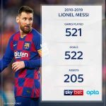 Messi finished the decade with more goals than games... And he provided more assists than any other player. [SkyBet]