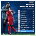 Longest unbeaten runs in the TOP 5 LEAGUES
