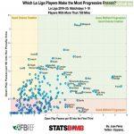 La Liga players with the most progressive passes