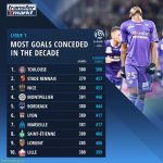 Most goals conceded in the past decade | French Ligue 1