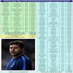 Tottenham Hotspur Player Transfer Spending under Mauricio Pochettino