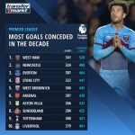 Most Premier League Goals Conceded in the Past Decade