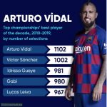 With 1102 games, Arturo Vidal is the player with most games in the top European leagues between 2010 and 2019