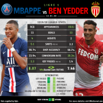 HEAD-TO-HEAD: Kylian Mbappe VS Wissam Ben Yedder 19/20 League Stats