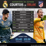 HEAD-TO-HEAD: Thibaut Courtois VS Jan Oblak. 19/20 league stats