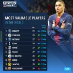 Transfermarkt.com Top 10 most valuable players in the world