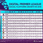 Digital Premier League - Social Platforms Growth in 2019