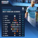 Premier League Highest Foreign Goalscorers