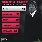 Serie A table if only the first half counted