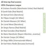 All-time top UCL final scorers