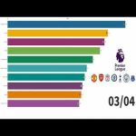 Total Scored Goals in Premier League | 1992-2020