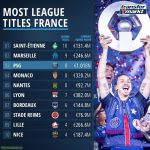 Most Ligue 1 Titles