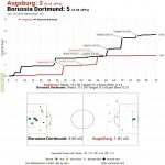 [OC] xG Timeline & Shot Map for FC Augsburg [3] - [5] Borussia Dortmund (January 18th, 2020)