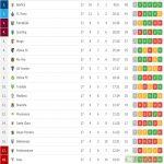 Portuguese league standings halfway through the season.