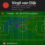 Virgil Van Dijk - All 64/73 successful passes map