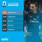 Zlatan Ibrahimovic became the fastest player to reach 150 Serie A wins in the era of three points per win (222 appearances).
