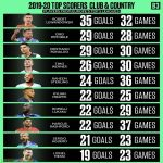 2019/20 Top Scorers for Club and Country from Europe's Top 5 Leagues