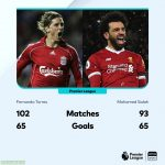 Salah has equalled Torres' Liverpool scoring record in 9 fewer games.