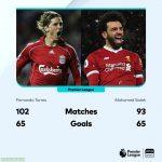 Salah has equalled Torres' Liverpool scoring record in 9 fewer games.