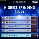 Highest Spending Clubs Since 1999/2000