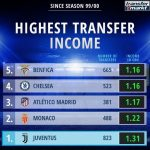 Highest transfer income made by club sales since the 99/00 season