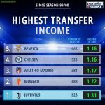 Highest Transfer Income Since 1999/2000