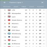 There is currently 6 points separating 5th and 15th placed teams in the French Ligue 1.