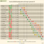 How the 2019-20 Bundesliga table could change in gameweek 19 (Eredivisie, Ligue 1, Serie A and La Liga in comments).