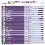 Fouls committed per match for every team in La Liga up to matchday 21. Getafe lead the table, committing 18,9 fouls per match. Cleanest team in la Liga is Levante, with 10,8 fouls per match.
