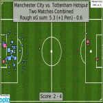 Combined xG map for Manchester City vs Tottenham Hotspur this season