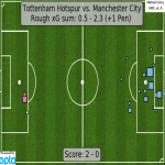 xG map for Tottenham - Man City 0.5 - 2.3 (+1 Pen)