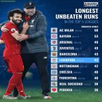 Longest Unbeaten Runs | Top 5 Leagues