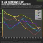 "The Slow Death of Competition: Competitiveness of Europe's ""Big 5"" Leagues, 2005-2019"