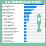 Most wins in the history of CAF Champions League: