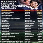 Premier League clubs ranked by how rich their owners are.