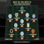 Top rated players outside Liverpool and City in the EPL