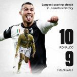 Cristiano Ronaldo has the longest scoring streak in Juventus history, with 15 goals in 10 matches