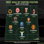 Most goals by starting position (Top 5 Leagues)