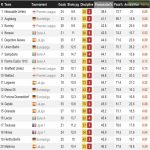 Newcastle United have the worst average possession stats in Europe's top 5 leagues with 39.4%.