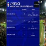 Liverpool Approaching Top-Flight Records To Break (Unbeaten Streak, Win Streak, Home Win Streak, Away Win Streak)