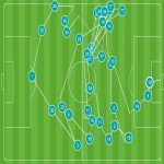 35 - There were 35 passes in the build-up for Mesut Özil's goal vs Newcastle, making it 10 passes longer than any goal scored in the Premier League this season, with all 11 @Arsenal players involved at least once. Mikel.
