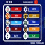 TOP 10 UK football clubs ranked by total views on YouTube during 2019!