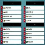 African Nations Championship Draw (CHAN 2020 Cameroon):