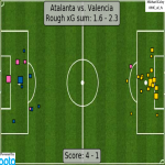xG map for Atalanta - Valencia 1.6 - 2.3