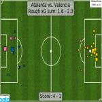 xG map for Atalanta - Valencia 1.6 - 2.3