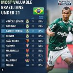 Most Valuable Brazilians U21